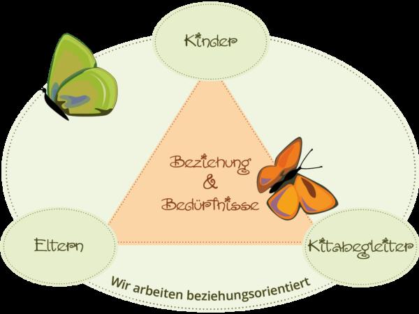 Pädagogischer_Ansatz_Beziehungs-Illu